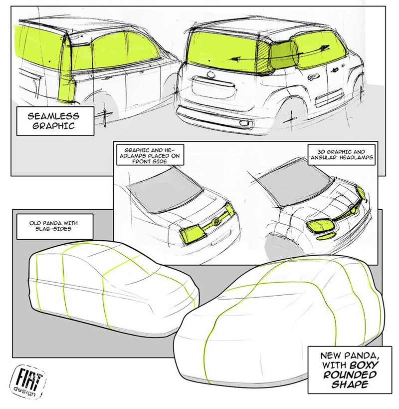 Fiat Panda 3 en dessins
